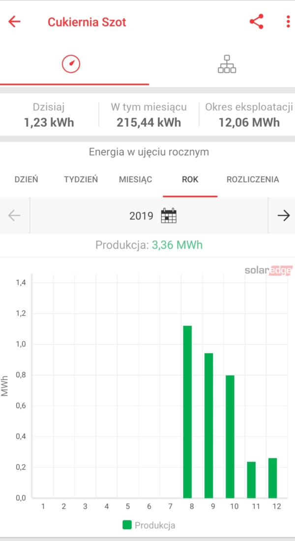 Cukiernia Szot 2019 rok produkcja 600x1100 - Cukiernia Szot w Krakowie