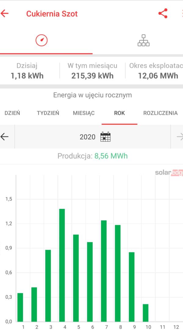Cukiernia Szot 2020 rok uzyski 600x1100 - Cukiernia Szot w Krakowie